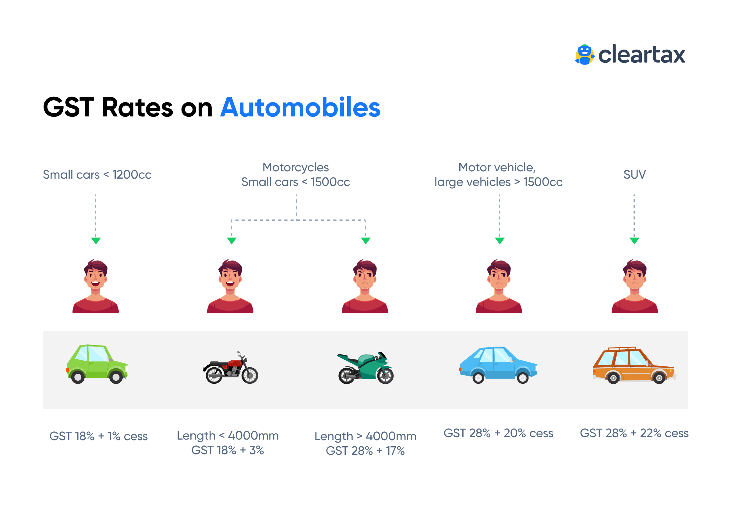 Impact of GST on the Automobile Industry