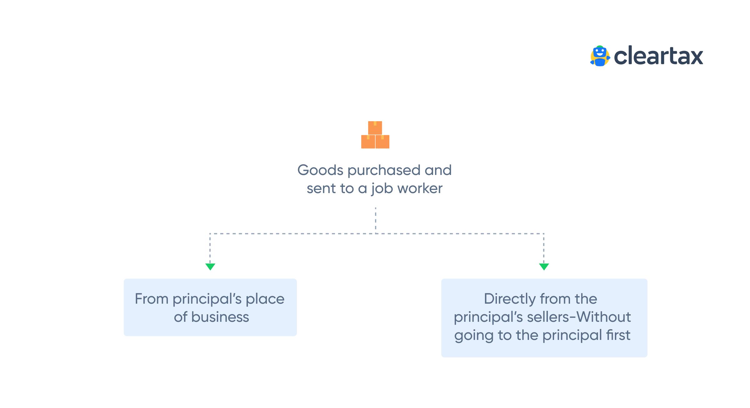 Input Credit on Job Work 1