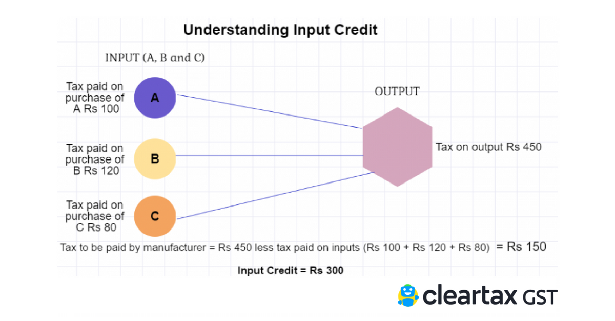 Understanding Input tax credit under GST