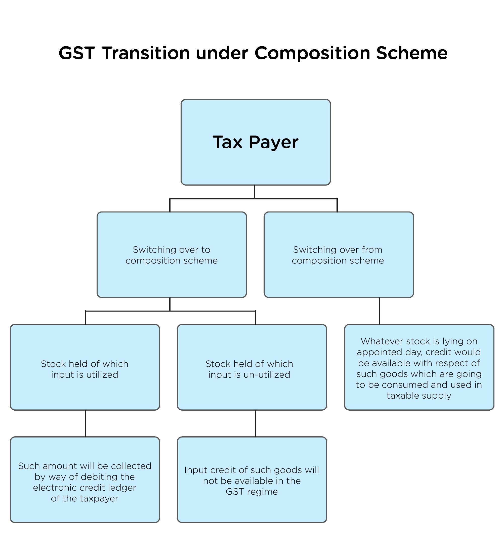 GST transition process