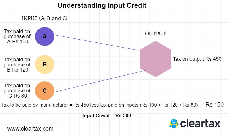 Understanding-input-credit