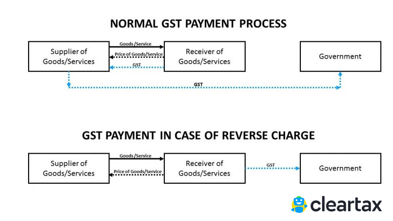 gst payments and refunds