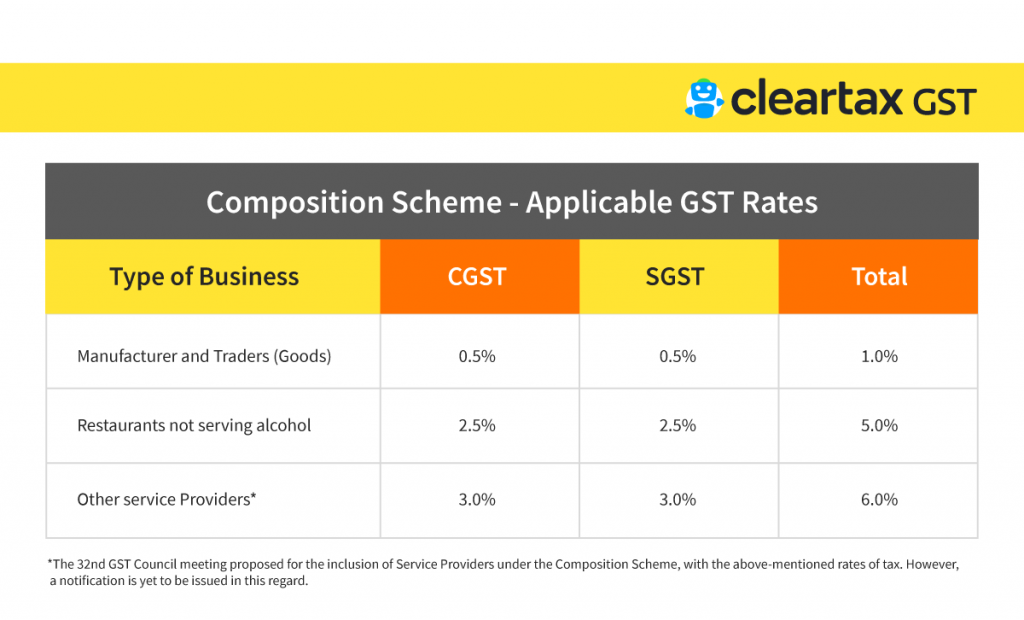 Composition-Scheme---Applicable-GST-Rates