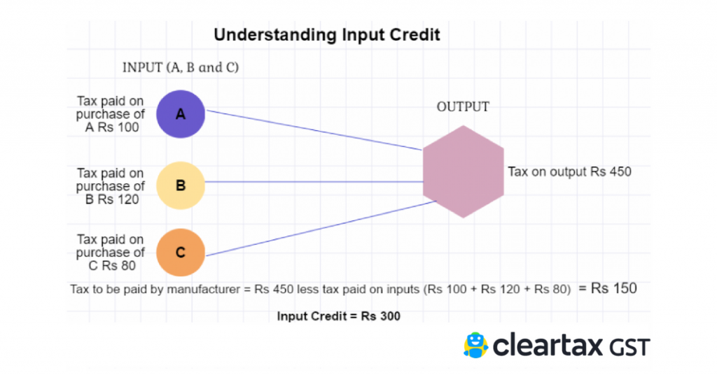 GST input tax credit on supply of Goods or Services