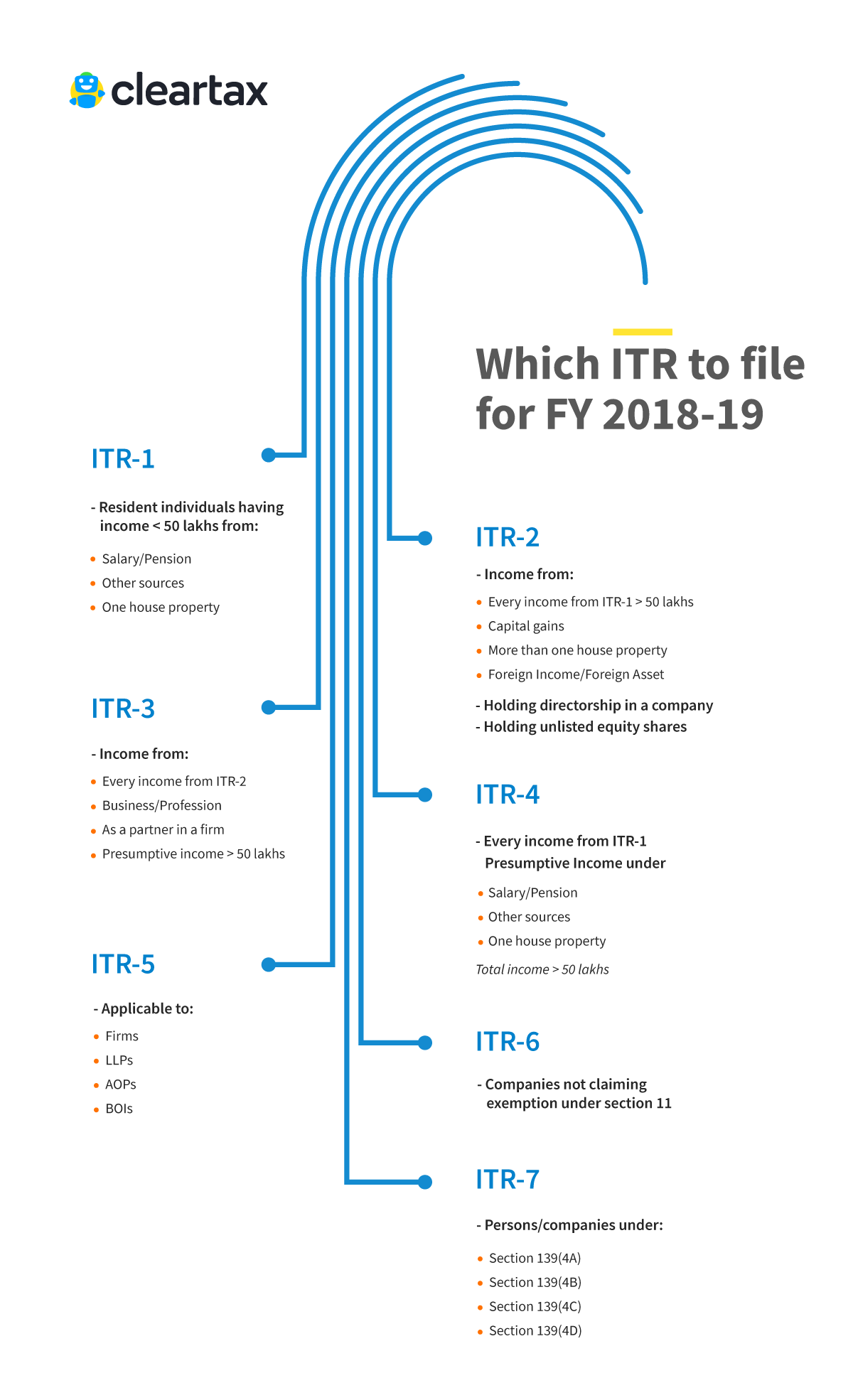 ITR e-Filing - Income Tax Returns - Which ITR Should I File ? - FY