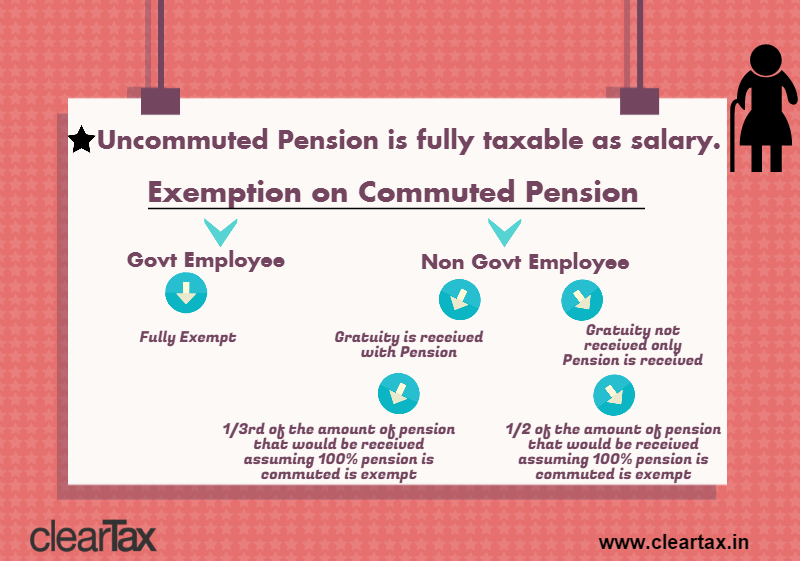 Tax-on-Pension