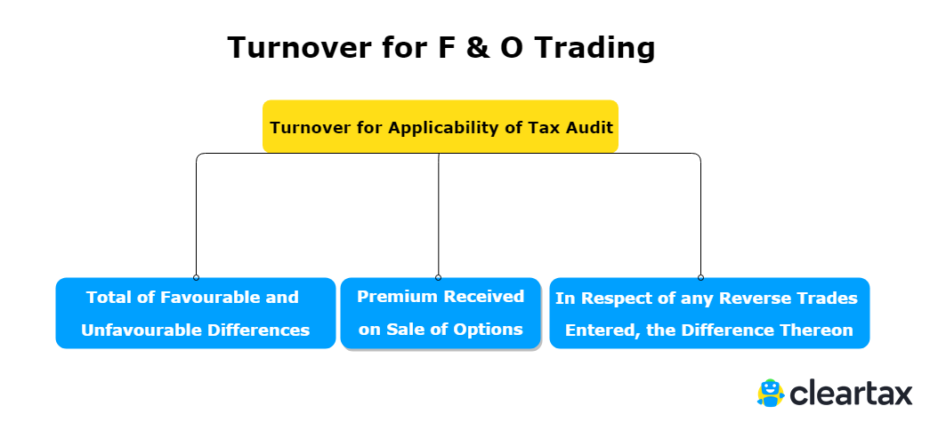 Determining turnover for applicability of tax audit for F & O Trading: