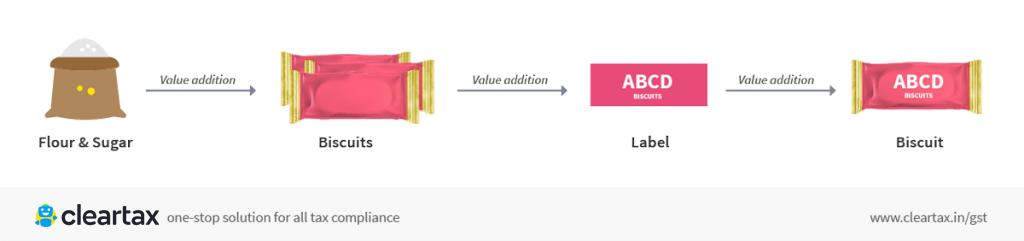 GST Value Addition