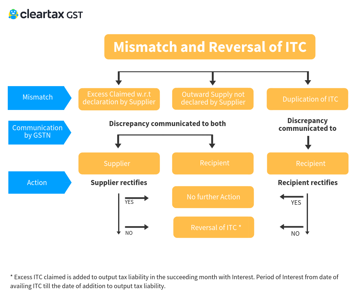 matching and reversal of ITC