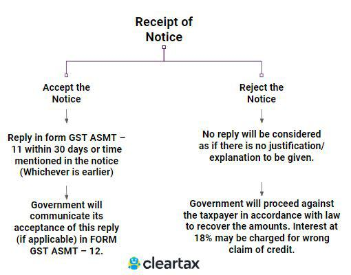 Response to GST Notice