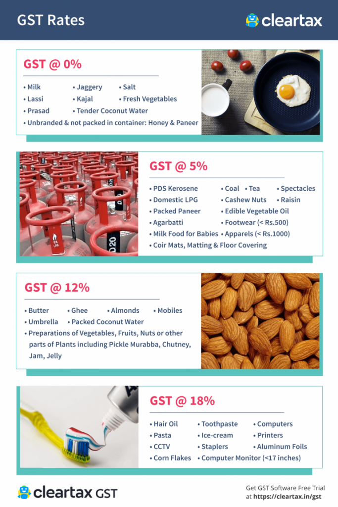 Gst Rates 2020 Goods And Service Tax Rates Slabs Complete List Of Gst Rates 2020