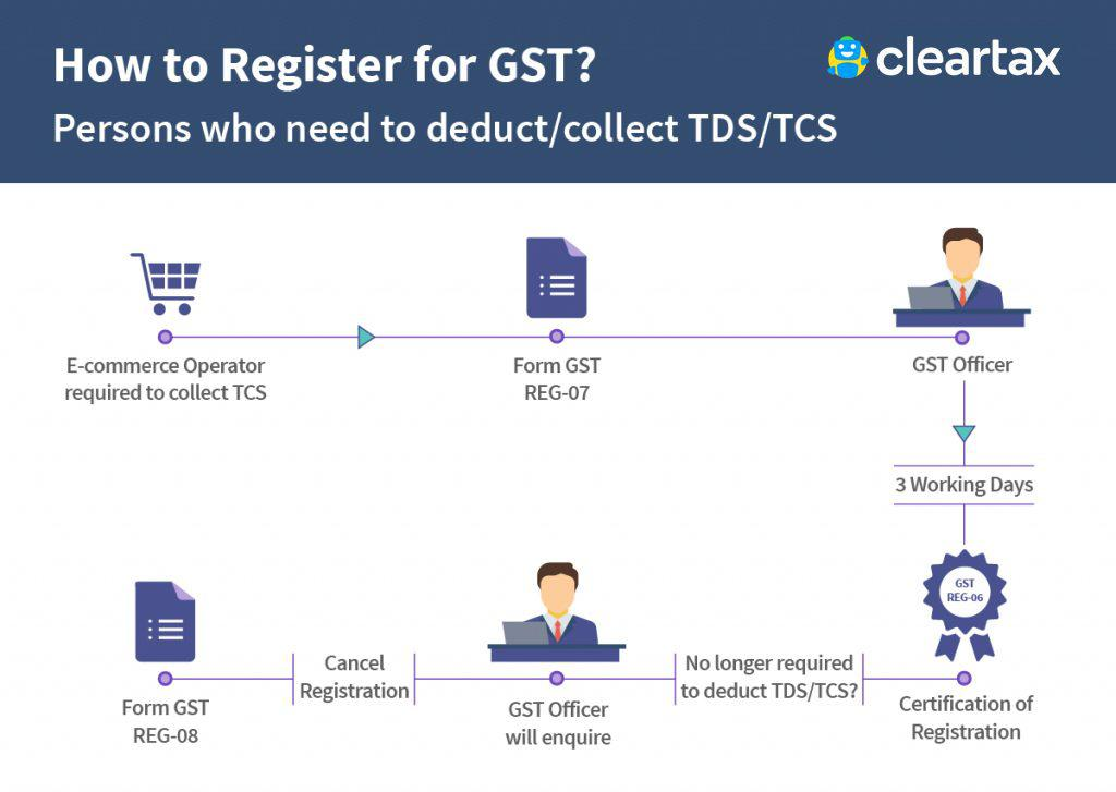 How-to-Register-Person-who-need-to-deduct-TDs