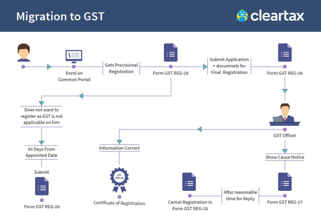 MIgration-to-GST-infographics
