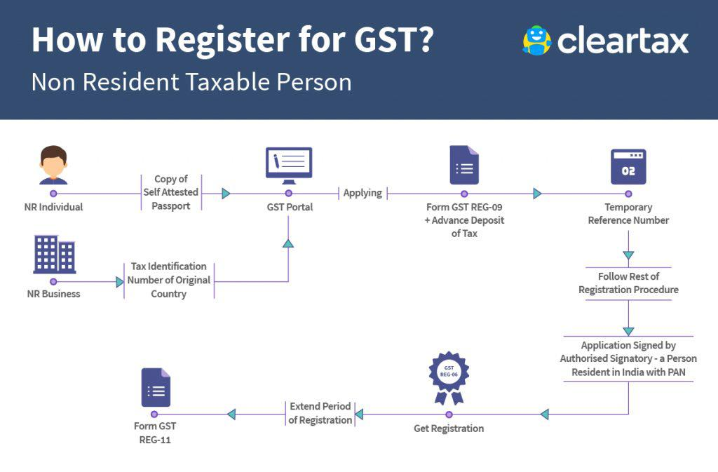 How-to-Register-Non-Resident-Taxable-Person