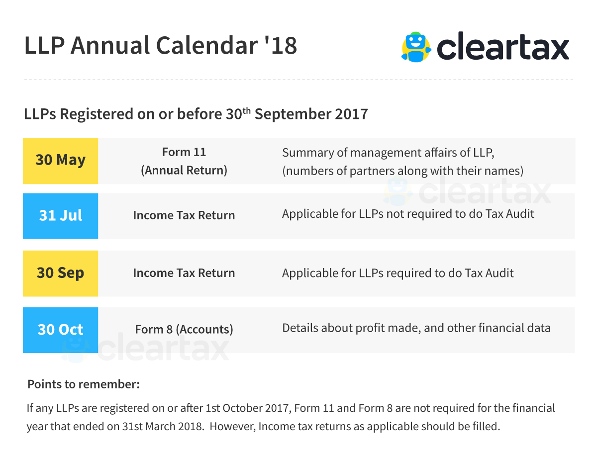 limited liability partnership / llp annual e-filing - form 8, form 11