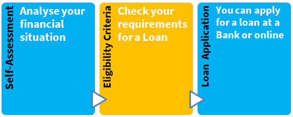 Loans - How to Apply, Types of Loans, Eligibility, Documents