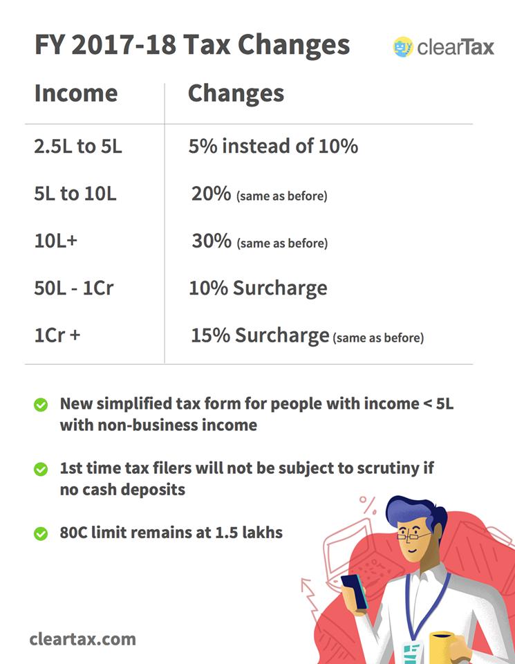 Budget 2015-16 India Pdf