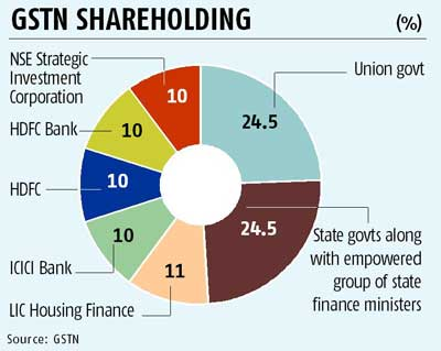 GSTN SHAREHOLDING