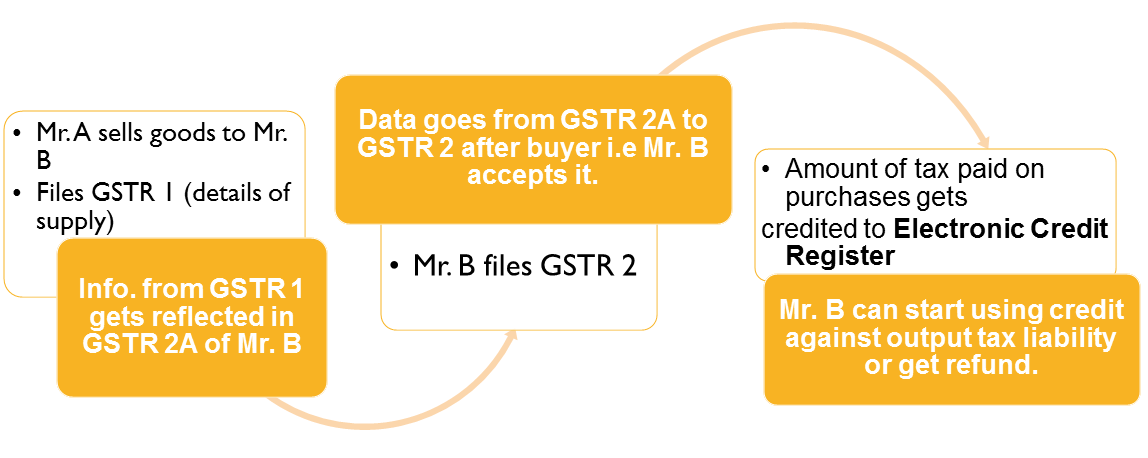Steps on how to claim input credit under GST