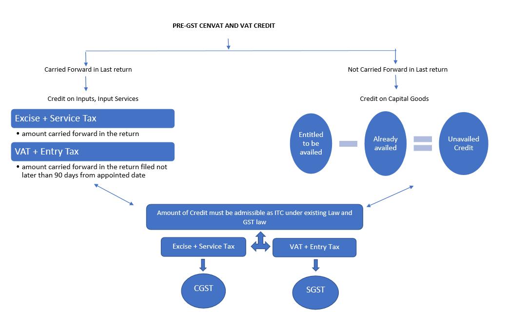 GST ITC Transition Provision