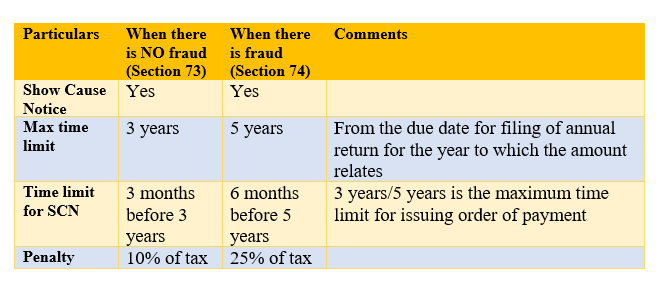 Demand of Tax Under GST by Tax Authorities