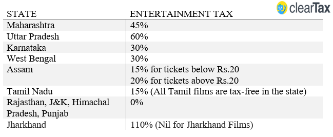 Impact of GST rates on entertainment