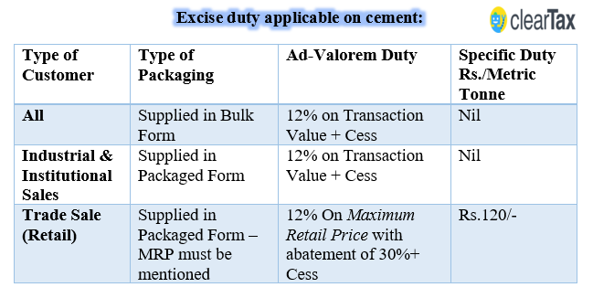 impact of gst rates on cement