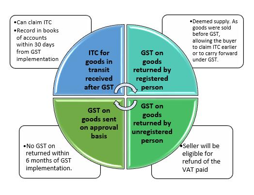 GST Transition