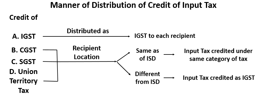 ITC rules for Input Service Distributor