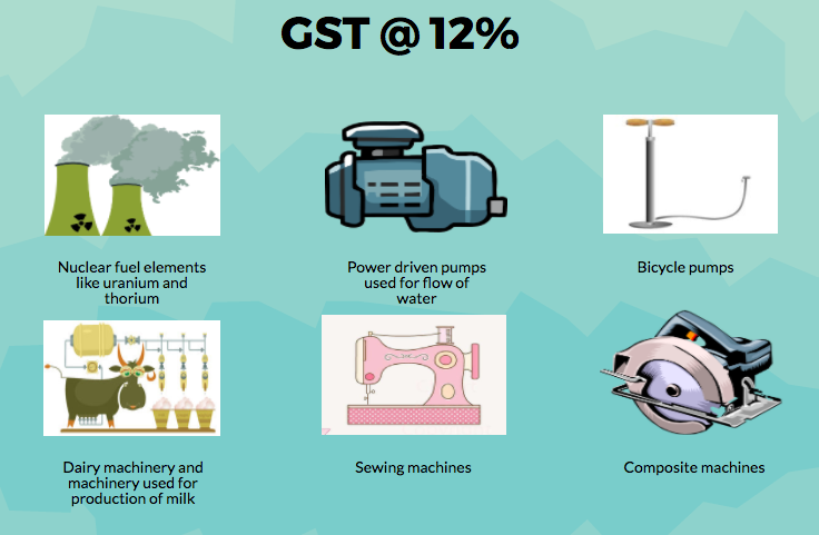 Peachy Impact Of Gst Rate On Domestic Appliances And Electrical Machinery Wiring Digital Resources Hetepmognl