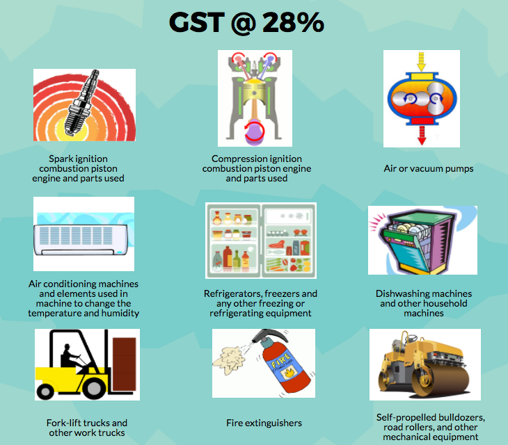 Impact of GST Rate on Domestic Appliances and Electrical Machinery