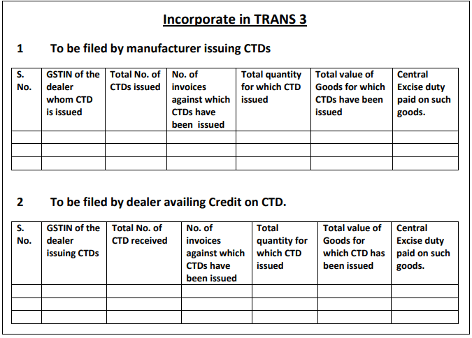 Form for the manufacturer issuing CTD