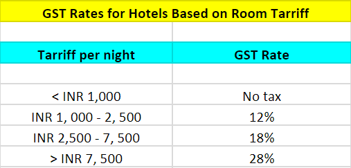 18f4fad69 Impact of GST on Hospitality Industry