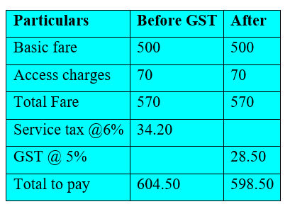 impact of GST on cab services