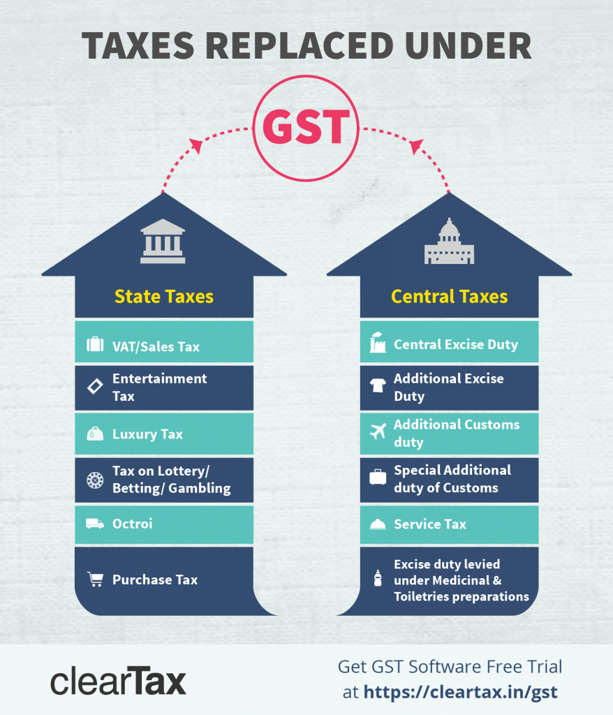 What Is SGST CGST And IGST - Invoice meaning in gujarati