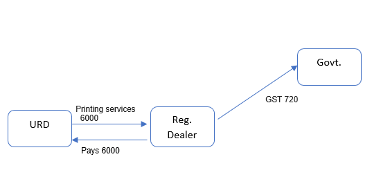reverse charge on buying from unregistered dealers