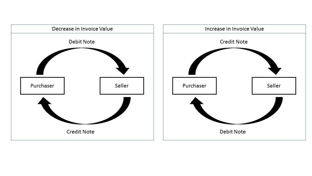 debit note, credit note