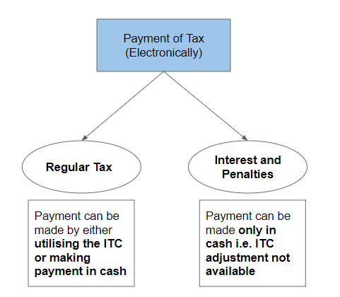Payment Process under GST