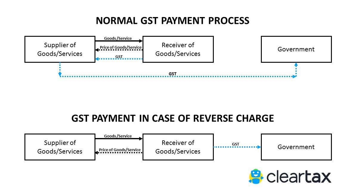 GST Reverse Charge : What & When Explained with Examples
