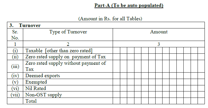 Gst Tables In Sap