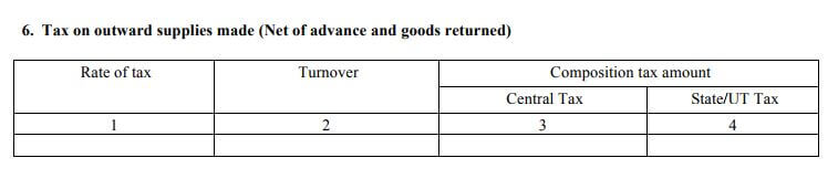 Details to be mentioned in GSTR-4 Return