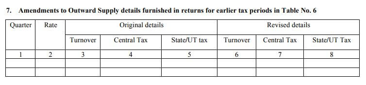 Details to be mentioned in GSTR-4