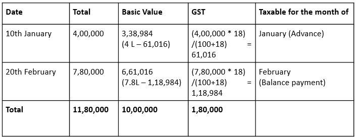 Treatment Of Advance Received Under GST - Online invoice wef