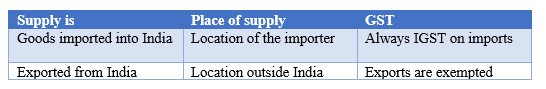 place of supply of imports
