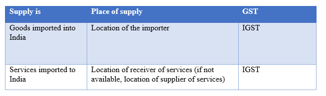 Place of Supply of Imports - Explained