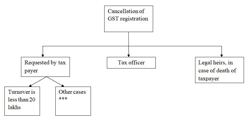 cancellation of gst registration 1