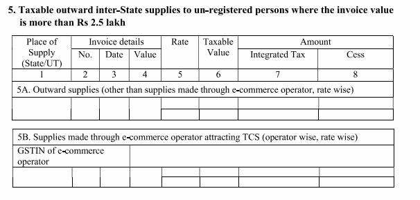 Details To Be Mentioned In Gstr 1 Return