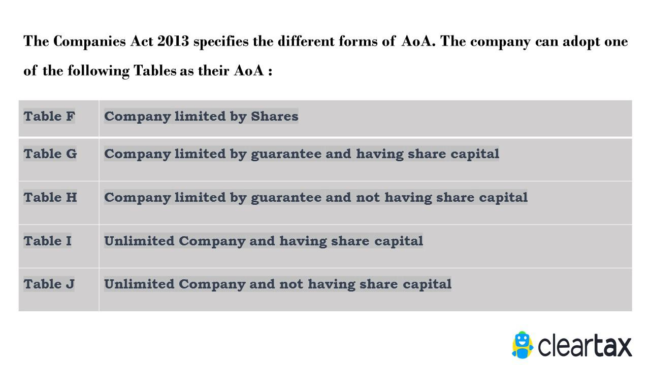 moa and aoa of any company