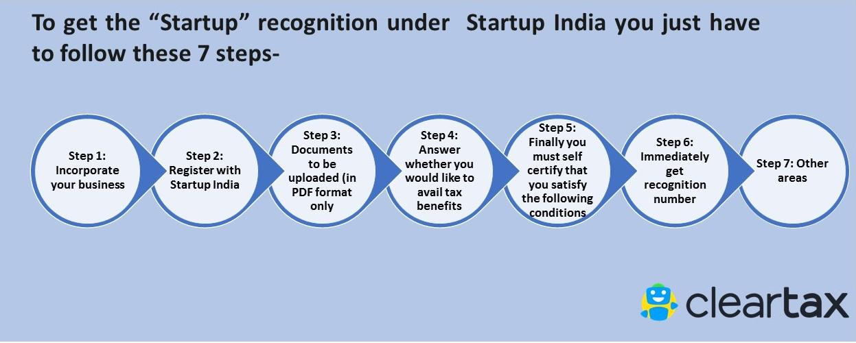 Startup India Registration - 7 Steps to Register your Startup