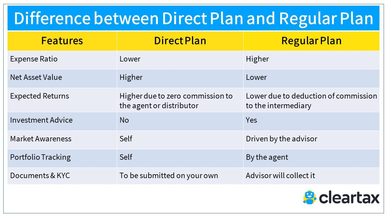 Difference between Direct Plan and Regular Plan